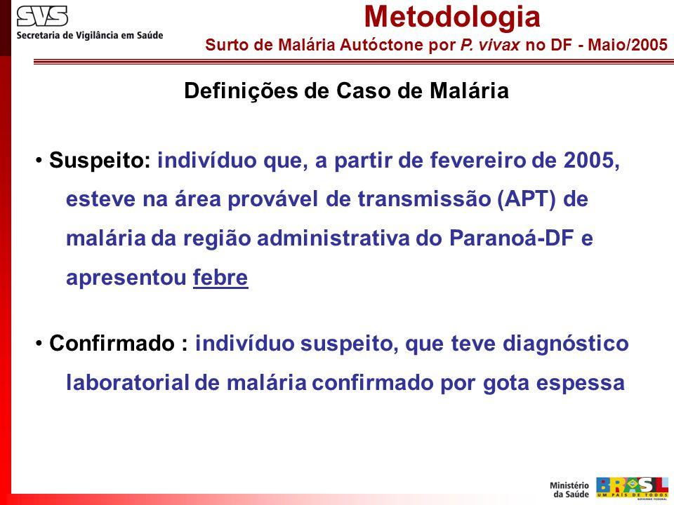Surto de Malária Autóctone por P. vivax no DF - Maio/2005 Definições de Caso de Malária Metodologia Suspeito: indivíduo que, a partir de fevereiro de