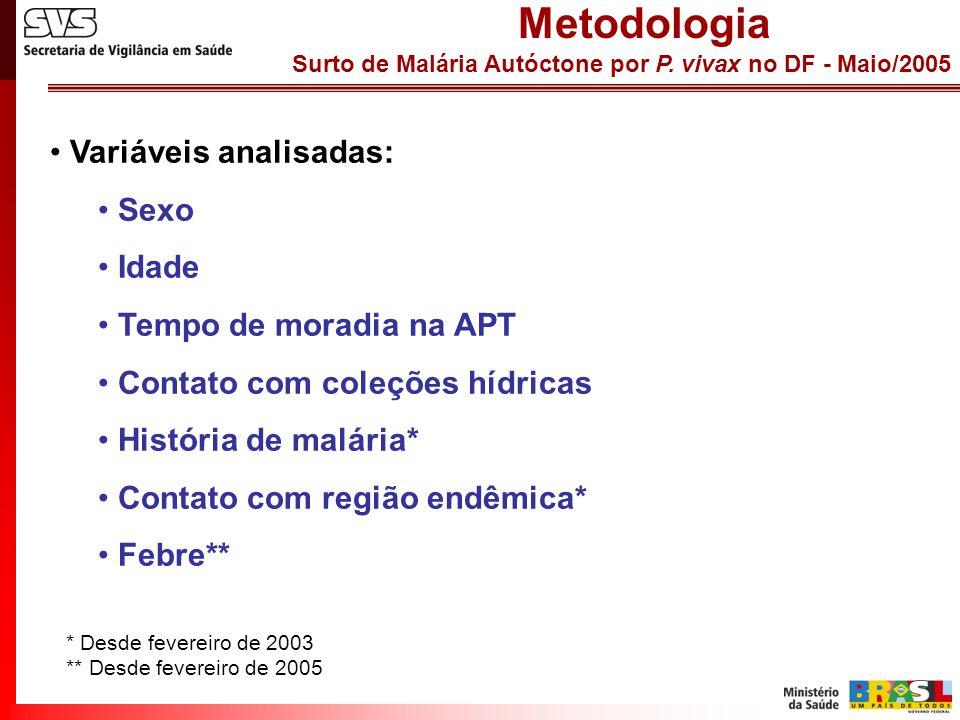 Surto de Malária Autóctone por P. vivax no DF - Maio/2005 Metodologia Variáveis analisadas: Sexo Idade Tempo de moradia na APT Contato com coleções hí