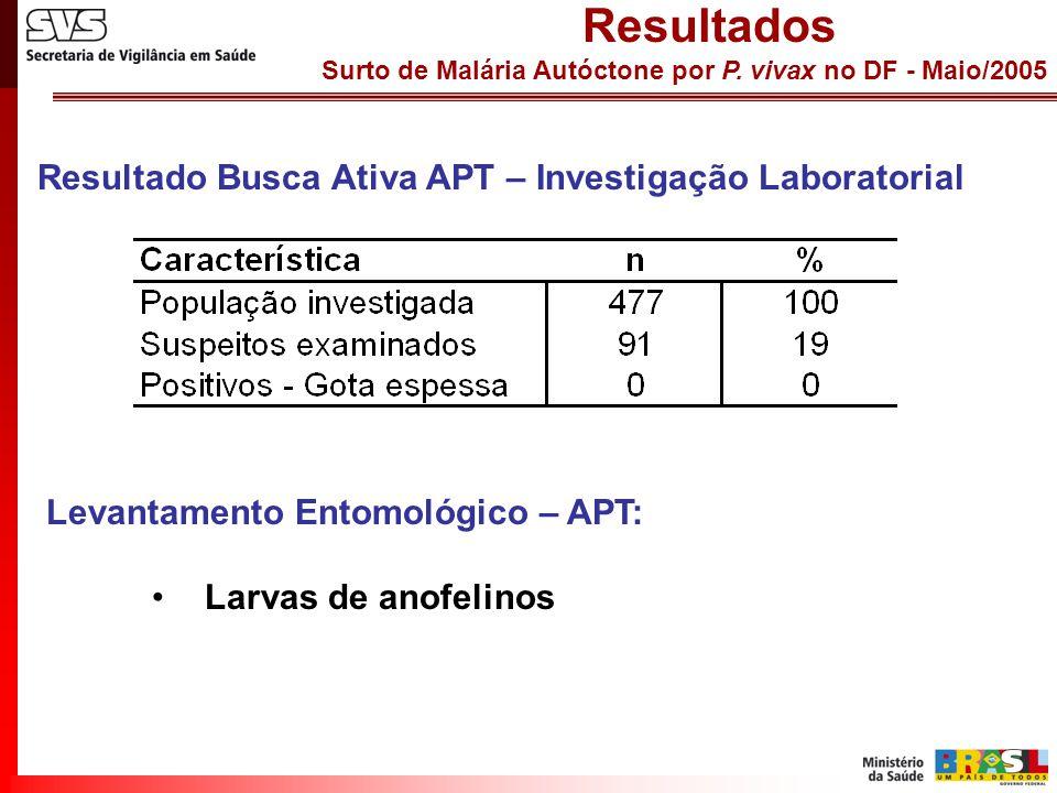 Surto de Malária Autóctone por P. vivax no DF - Maio/2005 Resultados Resultado Busca Ativa APT – Investigação Laboratorial Levantamento Entomológico –