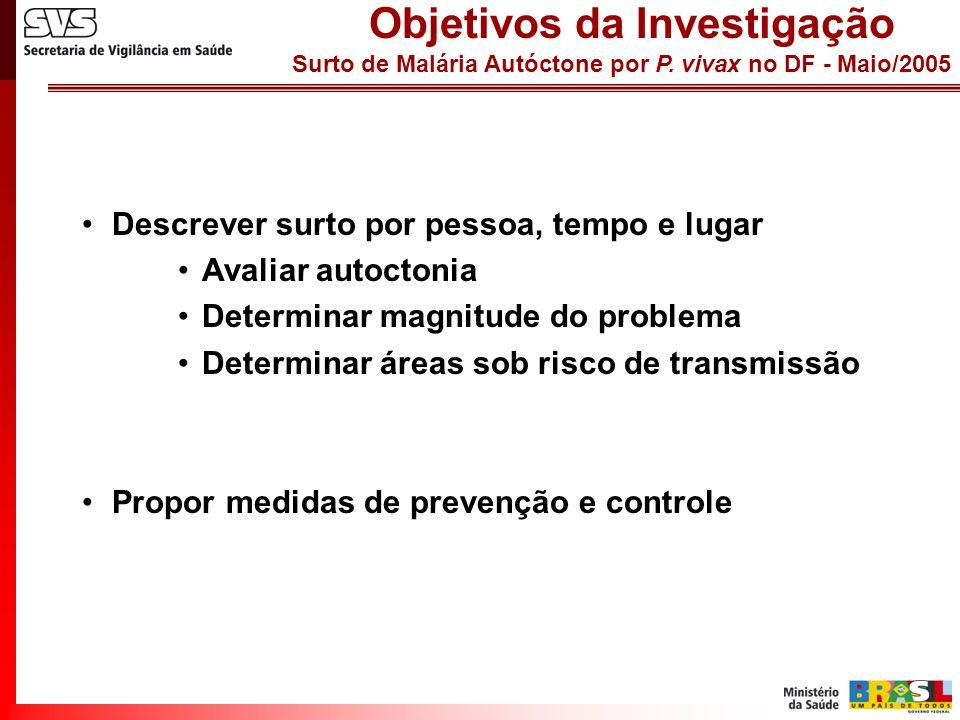 Surto de Malária Autóctone por P. vivax no DF - Maio/2005 Descrever surto por pessoa, tempo e lugar Avaliar autoctonia Determinar magnitude do problem
