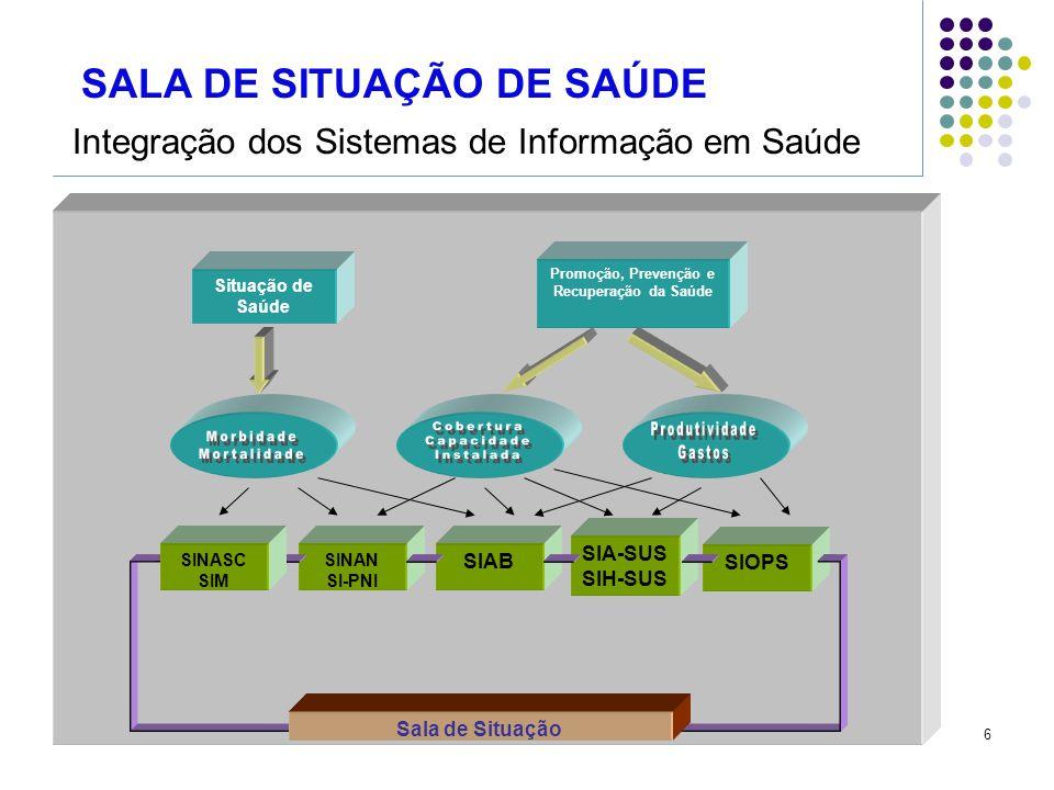 6 Situação de Saúde Promoção, Prevenção e Recuperação da Saúde SINAN SI-PNI SIAB SIA-SUS SIH-SUS SIOPS SINASC SIM Sala de Situação Integração dos Sist