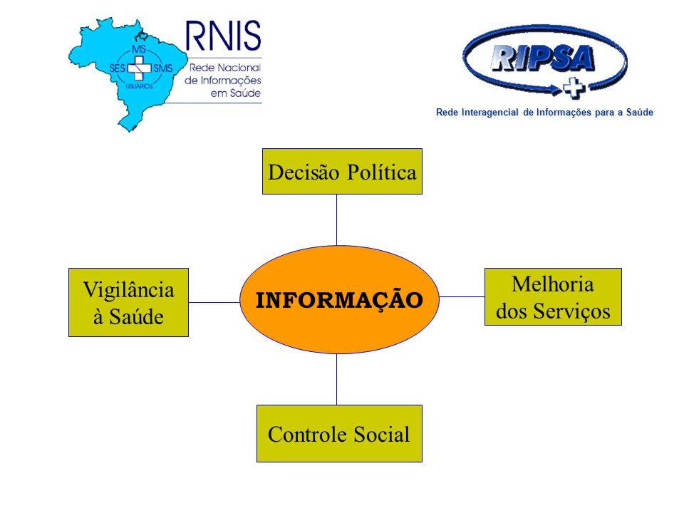 INFORMAÇÃO Vigilância à Saúde Decisão Política Melhoria dos Serviços Controle Social Rede Interagencial de Informações para a Saúde