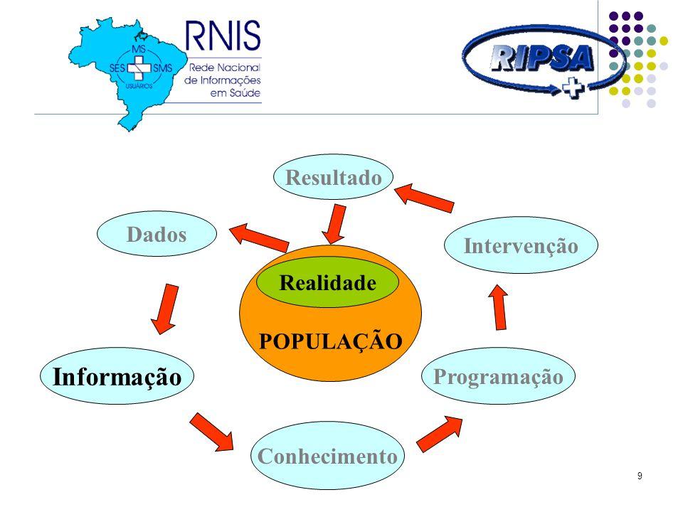 30 SALA DE SITUAÇÃO DE SAÚDE 4 - PROCESSO DE CONSTRUÇÃO continuação Os dados de população foram obtidos na Internet.