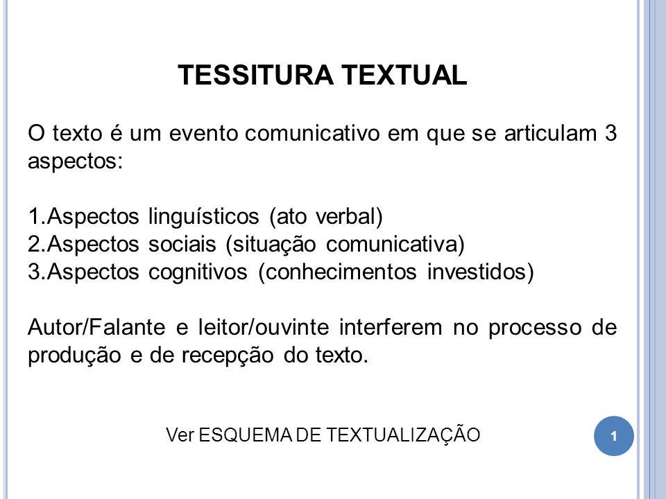 TESSITURA TEXTUAL O texto é um evento comunicativo em que se articulam 3 aspectos: 1.Aspectos linguísticos (ato verbal) 2.Aspectos sociais (situação c