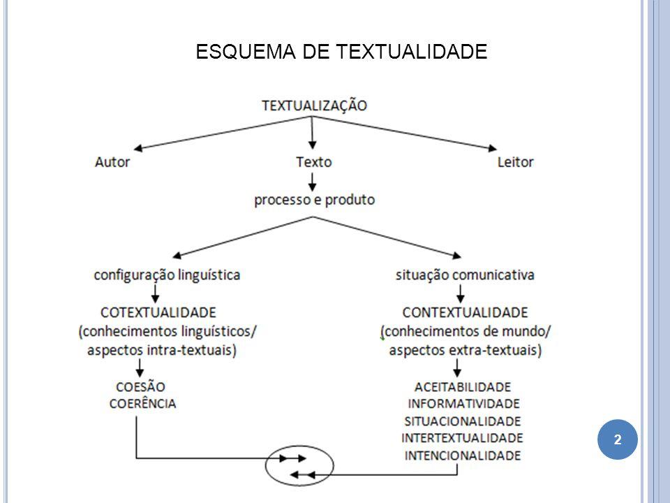 TESSITURA TEXTUAL COESÃO Unidade semântico-sintática que deve marcar a produção textual [...], conjunto de estratégias de sequencialização responsável pelas ligações linguísticas relevantes entre os constituintes articulados no texto (OLIVEIRA, 2008, p.195).