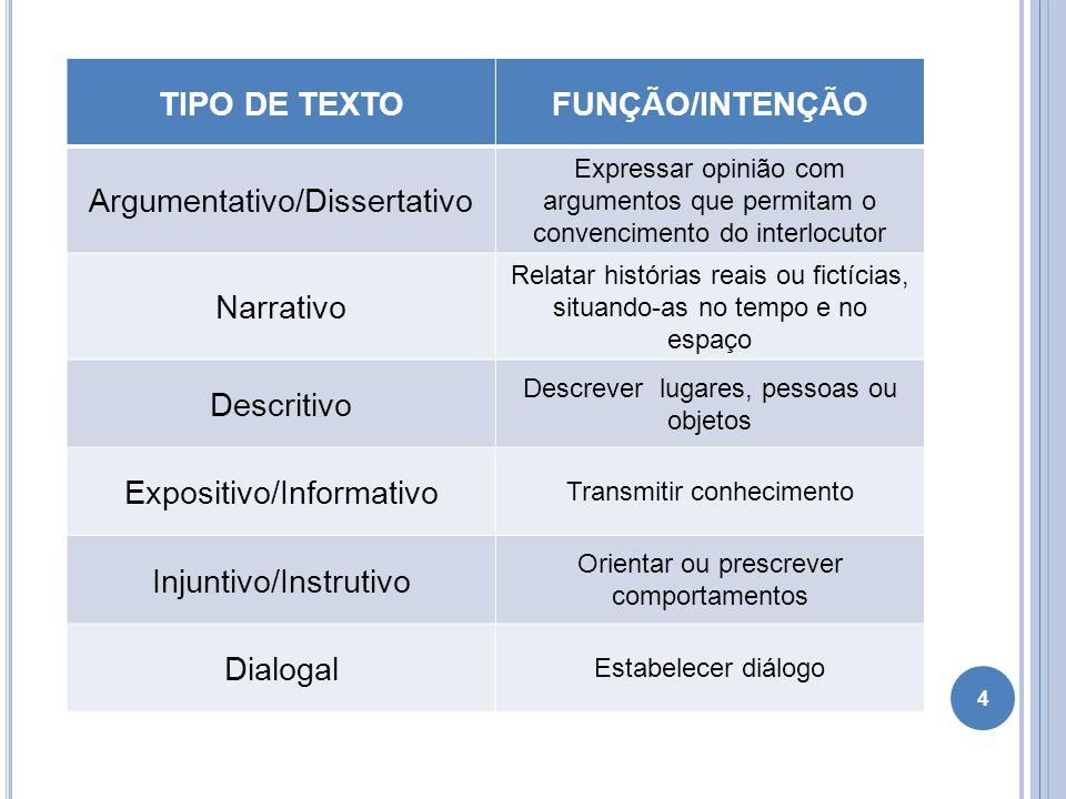 TIPO DE TEXTOFUNÇÃO/INTENÇÃO Argumentativo/Dissertativo Expressar opinião com argumentos que permitam o convencimento do interlocutor Narrativo Relata