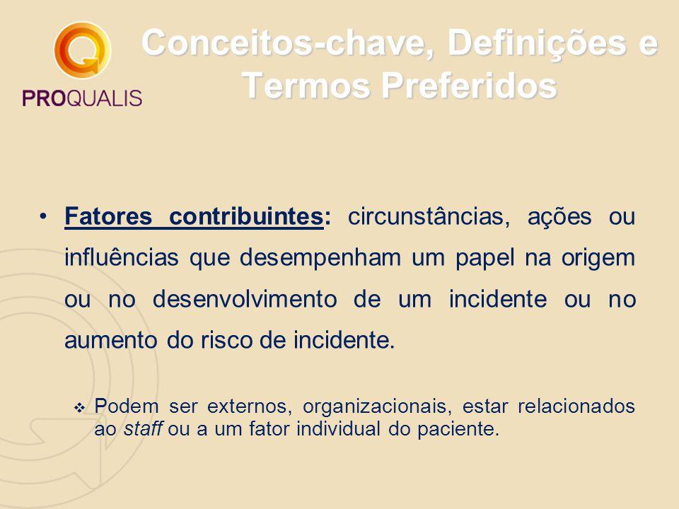 Conceitos-chave, Definições e Termos Preferidos Fatores contribuintes: circunstâncias, ações ou influências que desempenham um papel na origem ou no d