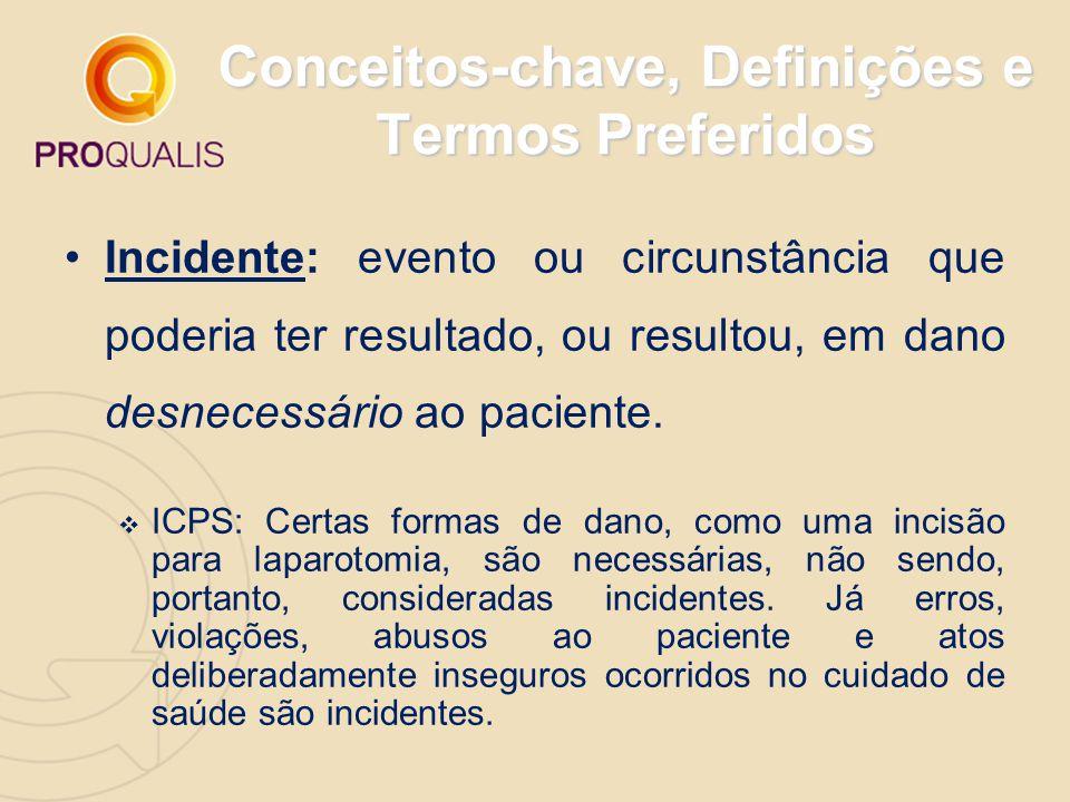 Conceitos-chave, Definições e Termos Preferidos Incidente: evento ou circunstância que poderia ter resultado, ou resultou, em dano desnecessário ao pa