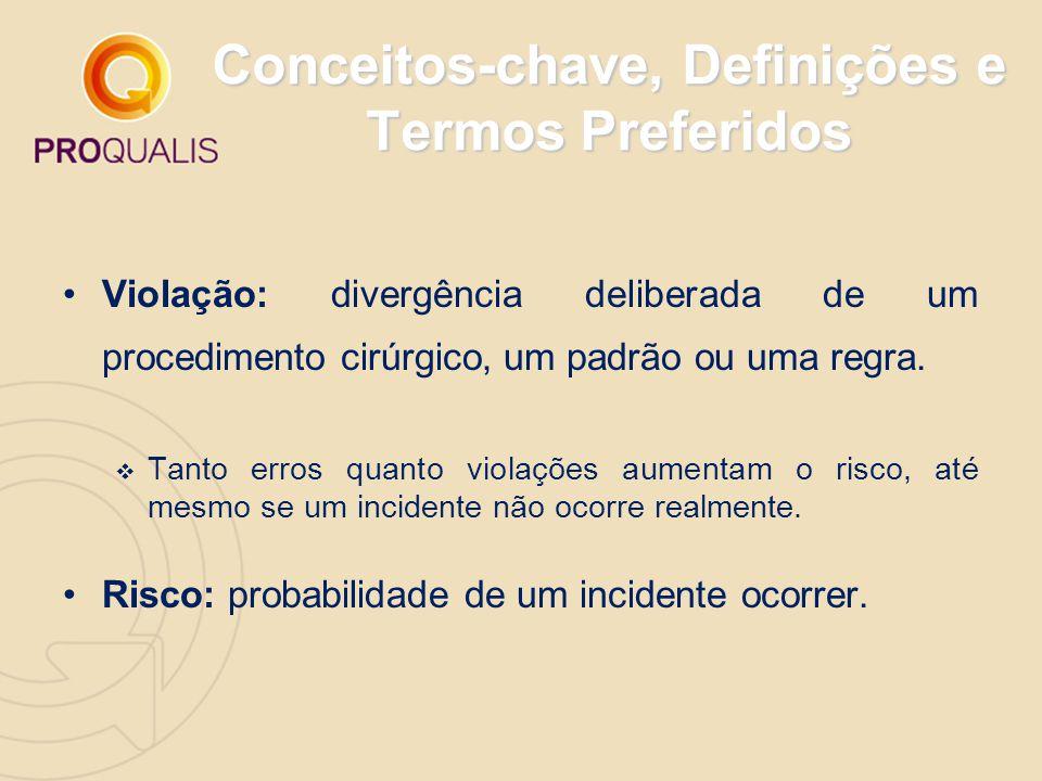 Conceitos-chave, Definições e Termos Preferidos Violação: divergência deliberada de um procedimento cirúrgico, um padrão ou uma regra.  Tanto erros q