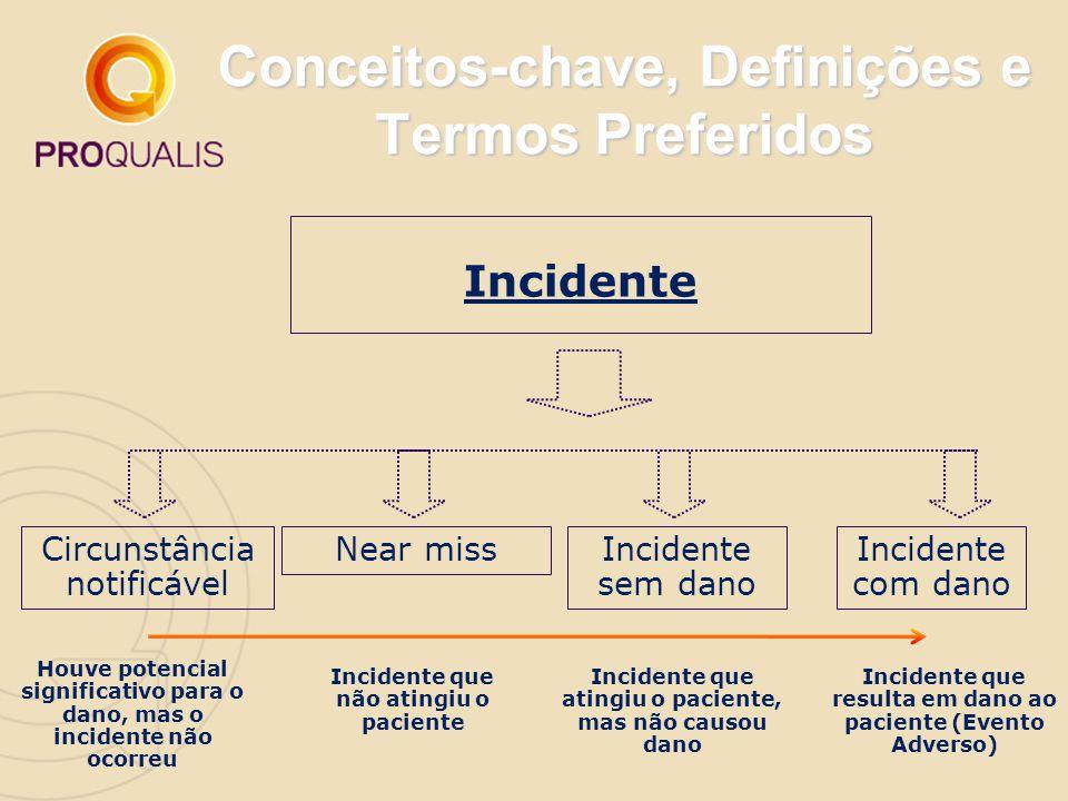 Conceitos-chave, Definições e Termos Preferidos Incidente Circunstância notificável Near missIncidente sem dano Incidente com dano Houve potencial sig