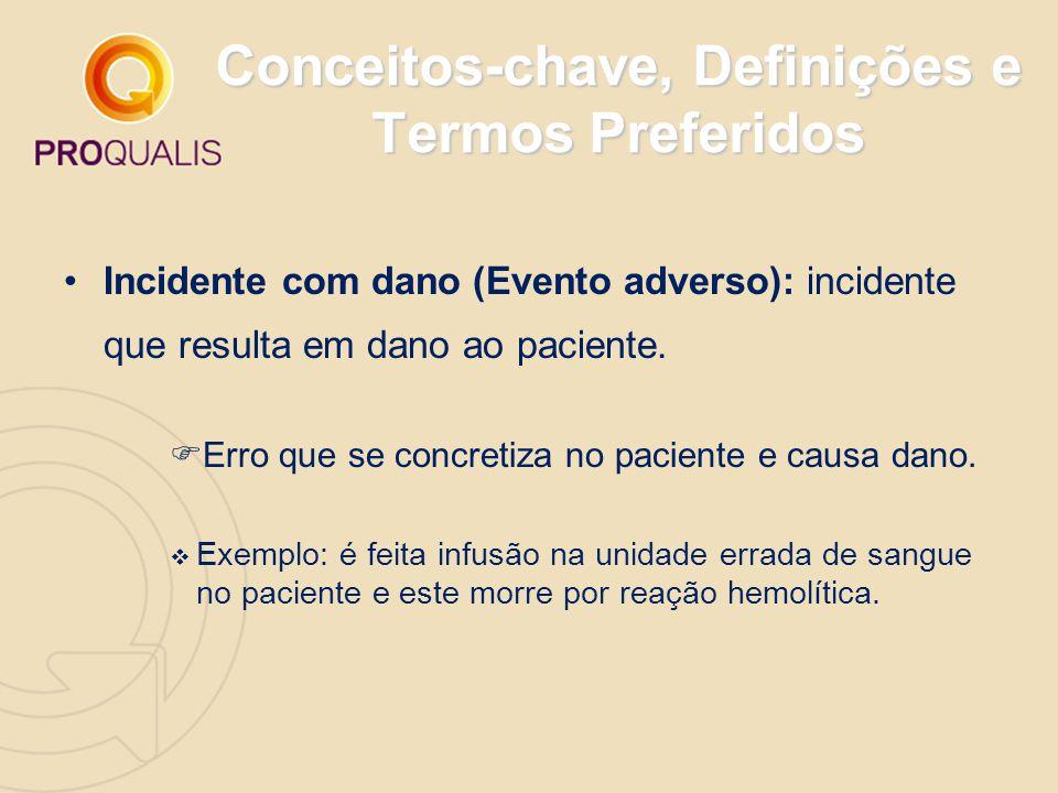 Conceitos-chave, Definições e Termos Preferidos Incidente com dano (Evento adverso): incidente que resulta em dano ao paciente.  Erro que se concreti