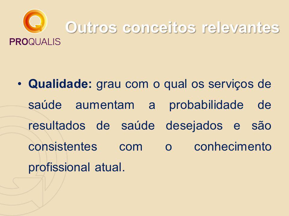 Outros conceitos relevantes Qualidade: grau com o qual os serviços de saúde aumentam a probabilidade de resultados de saúde desejados e são consistent