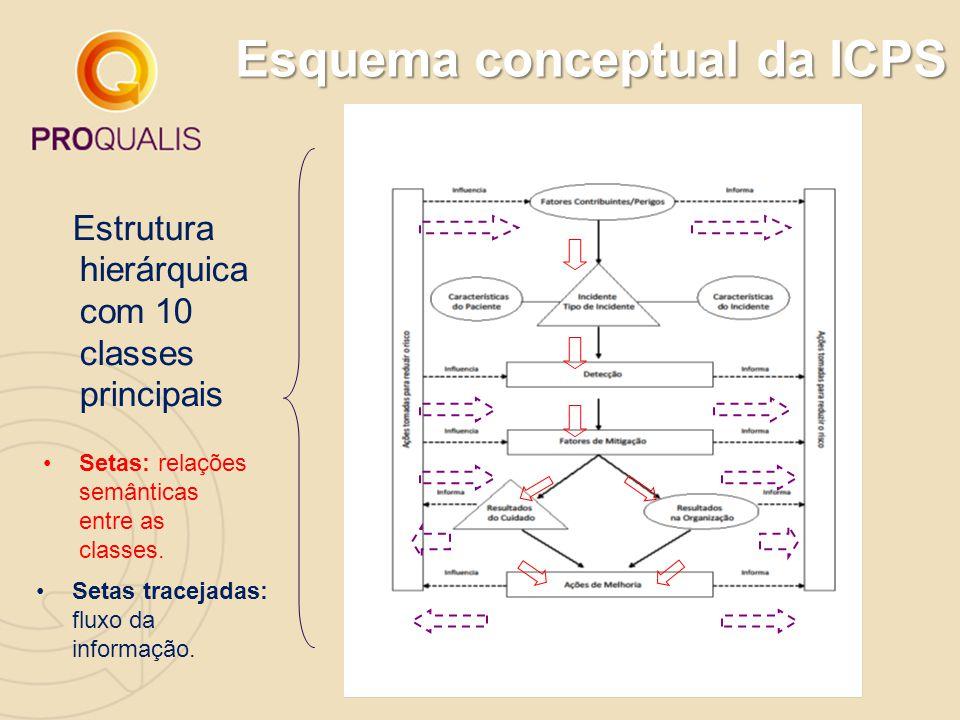Esquema conceptual da ICPS Setas tracejadas: fluxo da informação. Setas: relações semânticas entre as classes. Estrutura hierárquica com 10 classes pr