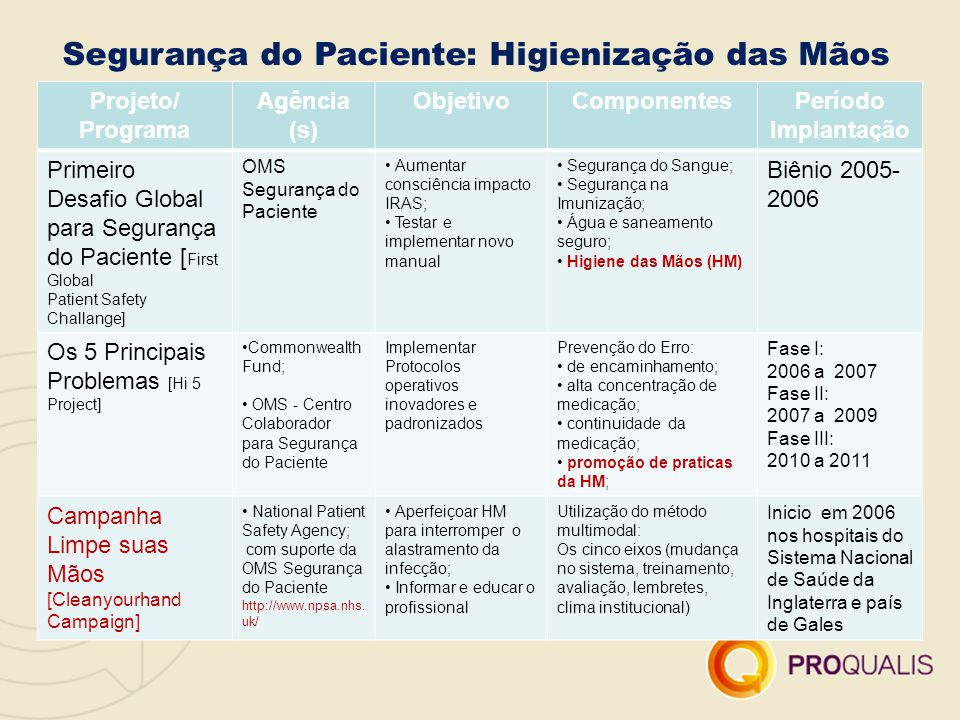 Segurança do Paciente: Higienização das Mãos Projeto/ Programa Agência (s) ObjetivoComponentesPeríodo Implantação Primeiro Desafio Global para Seguran