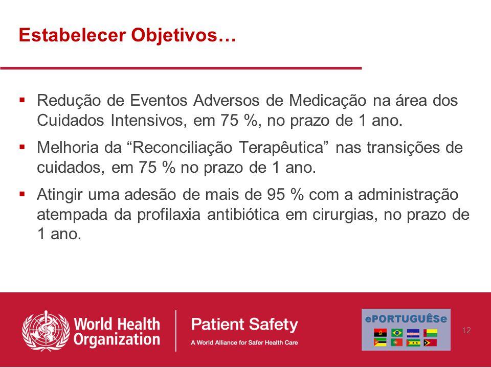 Estabelecer Objetivos…  Redução de Eventos Adversos de Medicação na área dos Cuidados Intensivos, em 75 %, no prazo de 1 ano.