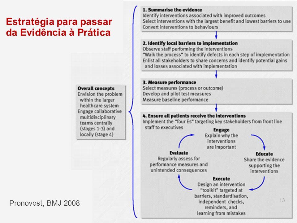 Estratégia para passar da Evidência à Prática Pronovost, BMJ 2008 13