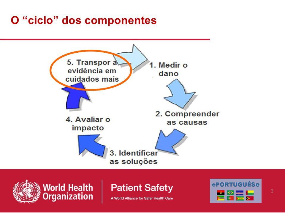 O ciclo dos componentes 3