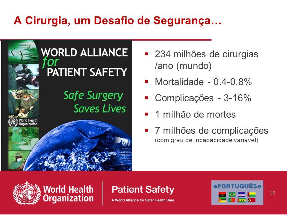 A Cirurgia, um Desafio de Segurança…  234 milhões de cirurgias /ano (mundo)  Mortalidade - 0.4-0.8%  Complicações - 3-16%  1 milhão de mortes  7 milhões de complicações (com grau de incapacidade variável) 36