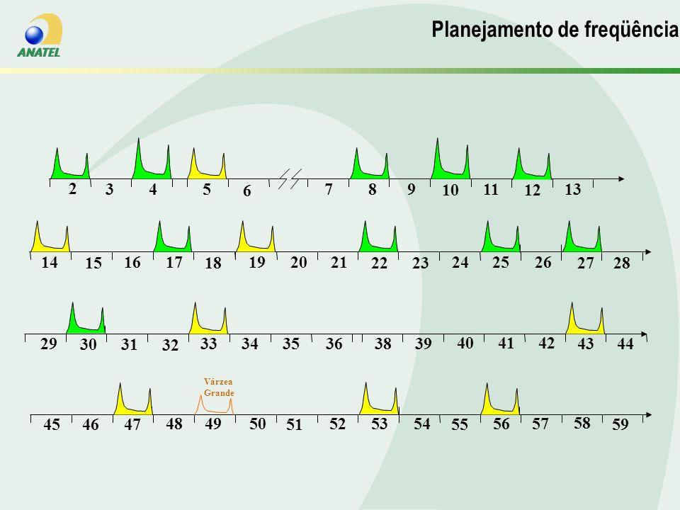 Planejamento de Frequencias Planejamento de freqüências