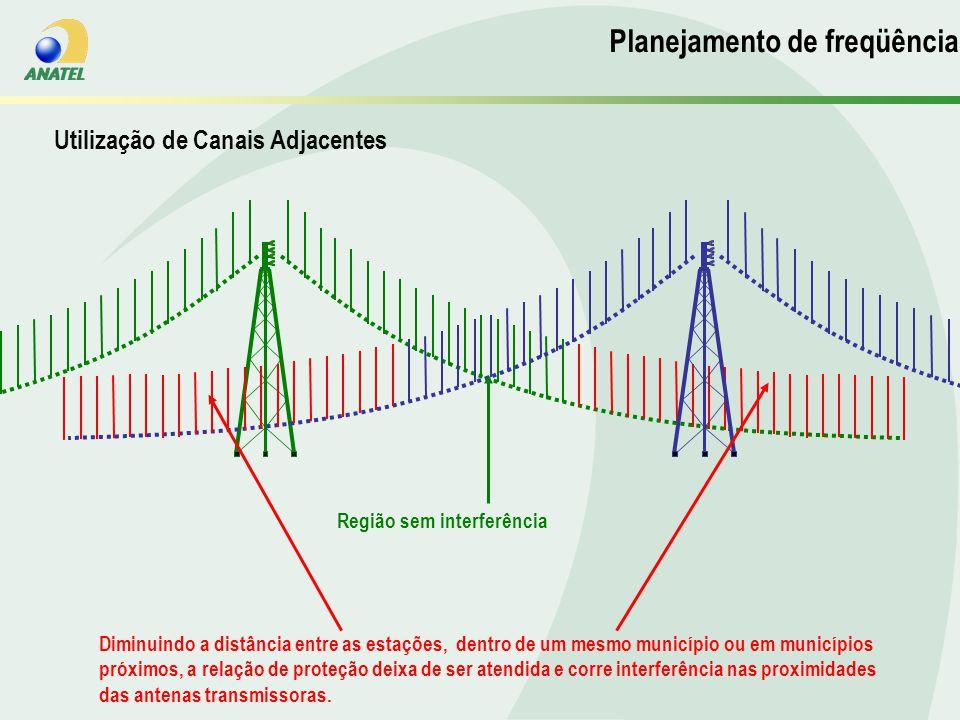 Diminuindo a distância entre as estações, dentro de um mesmo município ou em municípios próximos, a relação de proteção deixa de ser atendida e corre interferência nas proximidades das antenas transmissoras.