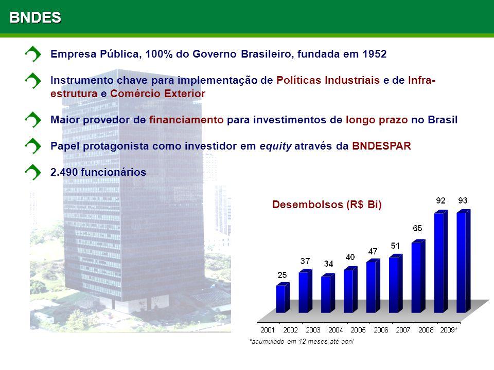 BNDES Empresa Pública, 100% do Governo Brasileiro, fundada em 1952 Instrumento chave para implementação de Políticas Industriais e de Infra- estrutura e Comércio Exterior Maior provedor de financiamento para investimentos de longo prazo no Brasil Papel protagonista como investidor em equity através da BNDESPAR 2.490 funcionários *acumulado em 12 meses até abril Desembolsos (R$ Bi)