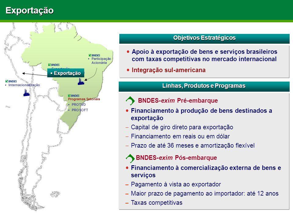 Programas Setoriais  PROTVD  PROSOFT  Exportação (Pré e Pós Embarque)  Participação Acionária  InternacionalizaçãoExportação Linhas, Produtos e Programas BNDES-exim Pré-embarque Objetivos Estratégicos Apoio à exportação de bens e serviços brasileiros com taxas competitivas no mercado internacional Integração sul-americana BNDES-exim Pós-embarque Financiamento à produção de bens destinados a exportação  Capital de giro direto para exportação  Financiamento em reais ou em dólar  Prazo de até 36 meses e amortização flexível Financiamento à comercialização externa de bens e serviços –Pagamento à vista ao exportador –Maior prazo de pagamento ao importador: até 12 anos –Taxas competitivas  Exportação