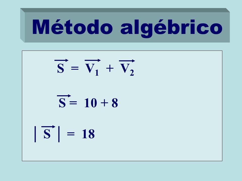 Método algébrico S = 10 + 8 │ S │ = 18 S = V 1 + V 2
