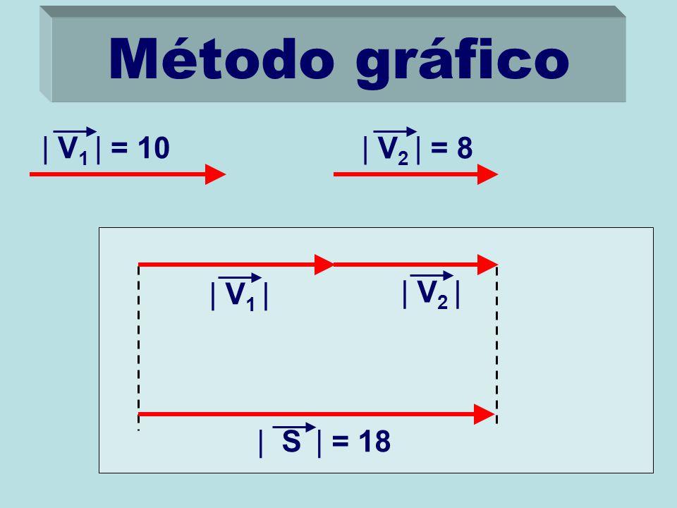 Método gráfico | V 1 | = 10 | V 2 | = 8 | V 1 | | V 2 || S | = 18