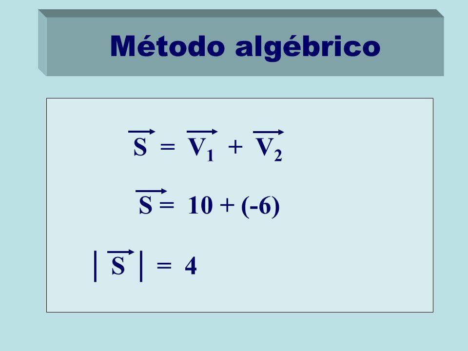 Método algébrico S = 10 + (-6) │ S │ = 4 S = V 1 + V 2