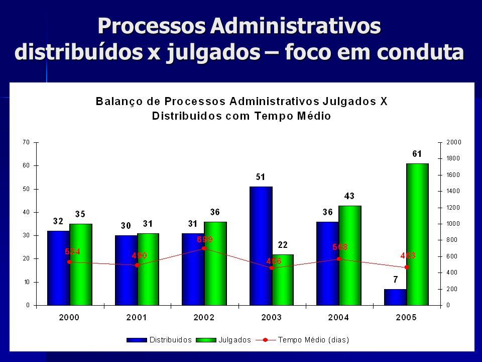 Processos Administrativos distribuídos x julgados – foco em conduta