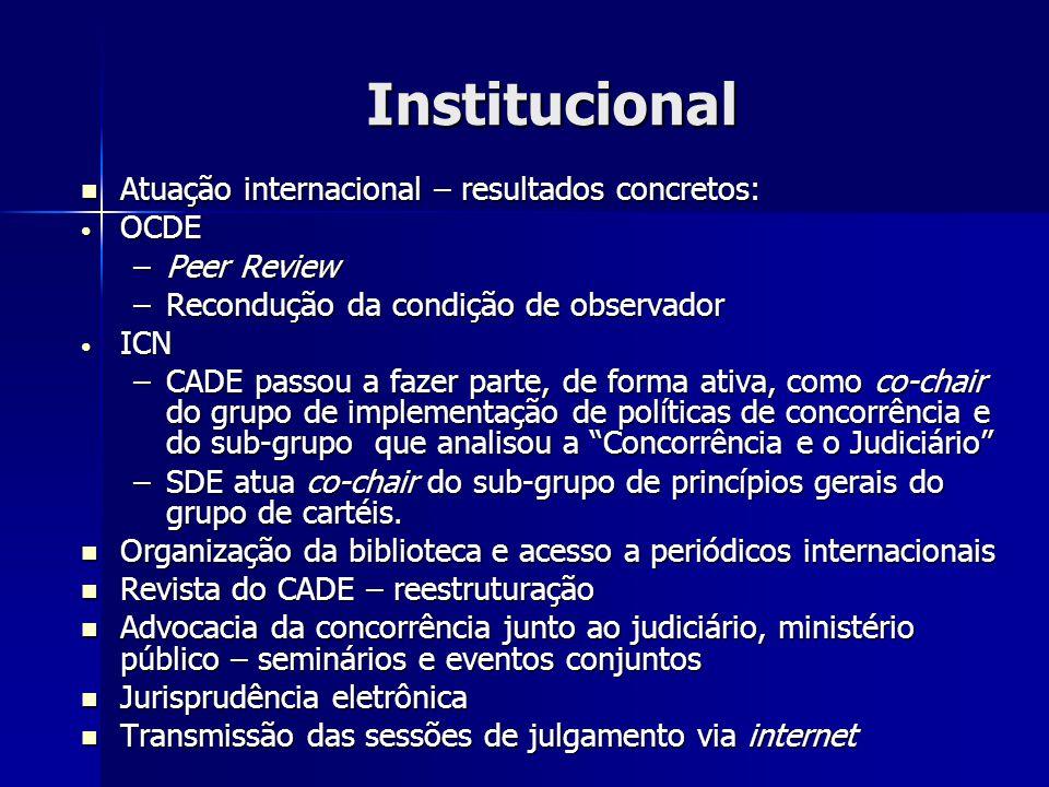 Institucional Atuação internacional – resultados concretos: Atuação internacional – resultados concretos: OCDE OCDE –Peer Review –Recondução da condição de observador ICN ICN –CADE passou a fazer parte, de forma ativa, como co-chair do grupo de implementação de políticas de concorrência e do sub-grupo que analisou a Concorrência e o Judiciário –SDE atua co-chair do sub-grupo de princípios gerais do grupo de cartéis.