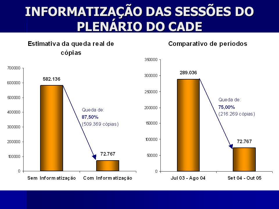 INFORMATIZAÇÃO DAS SESSÕES DO PLENÁRIO DO CADE