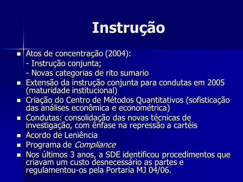 Instrução Atos de concentração (2004): Atos de concentração (2004): - Instrução conjunta; - Novas categorias de rito sumario Extensão da instrução conjunta para condutas em 2005 (maturidade institucional) Extensão da instrução conjunta para condutas em 2005 (maturidade institucional) Criação do Centro de Métodos Quantitativos (sofisticação das análises econômica e econométrica) Criação do Centro de Métodos Quantitativos (sofisticação das análises econômica e econométrica) Condutas: consolidação das novas técnicas de investigação, com ênfase na repressão a cartéis Condutas: consolidação das novas técnicas de investigação, com ênfase na repressão a cartéis Acordo de Acordo de Leniência Programa de Compliance Programa de Compliance Nos últimos 3 anos, a SDE identificou procedimentos que criavam um custo desnecessário as partes e regulamentou-os pela Portaria MJ 04/06.