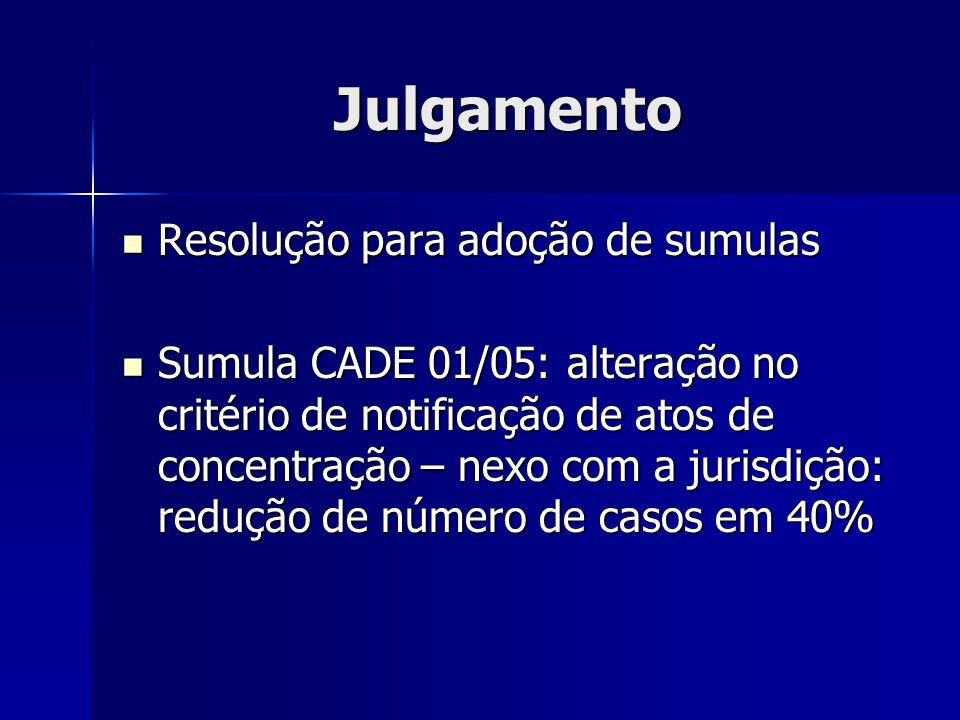 Julgamento Resolução para adoção de sumulas Resolução para adoção de sumulas Sumula CADE 01/05: alteração no critério de notificação de atos de concentração – nexo com a jurisdição: redução de número de casos em 40% Sumula CADE 01/05: alteração no critério de notificação de atos de concentração – nexo com a jurisdição: redução de número de casos em 40%