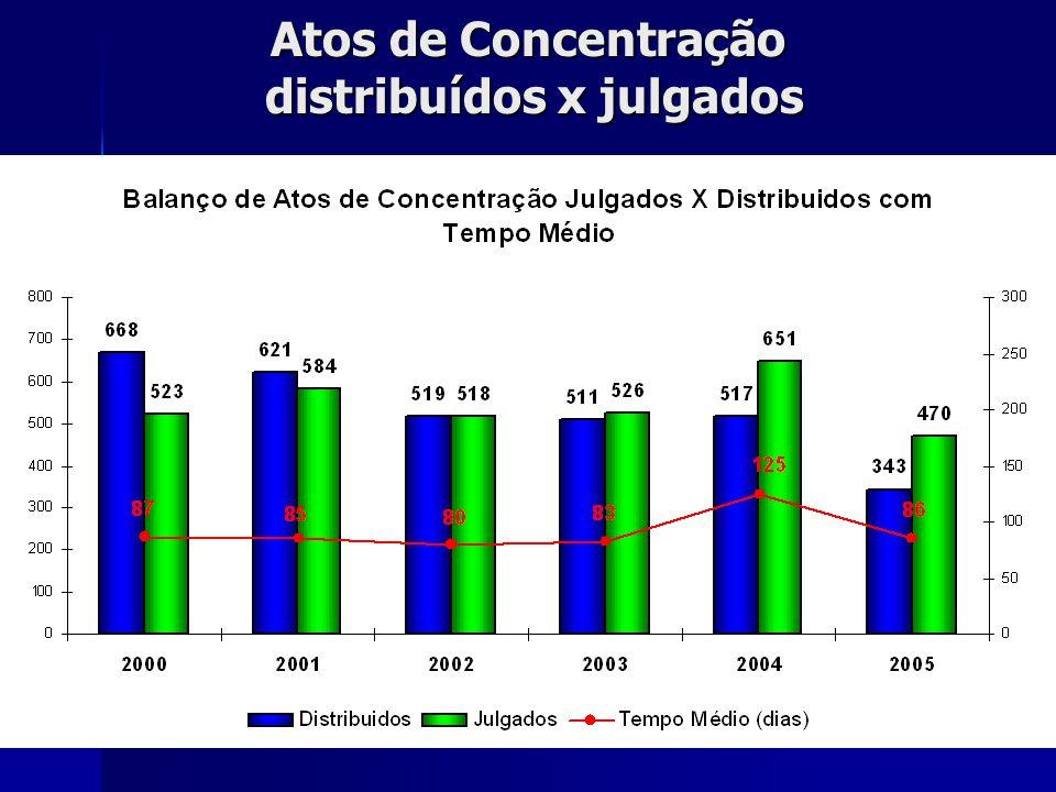 Atos de Concentração distribuídos x julgados