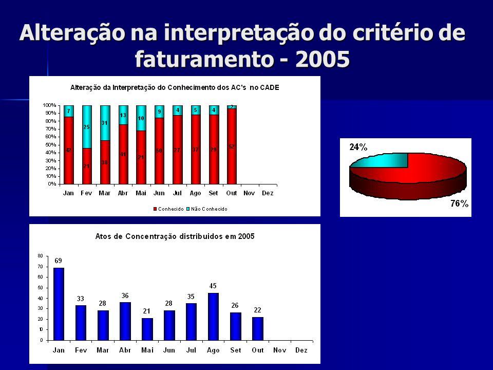 Alteração na interpretação do critério de faturamento - 2005