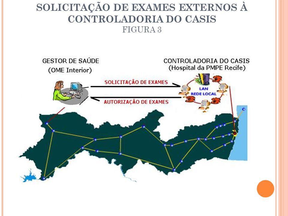 SOLICITAÇÃO DE EXAMES EXTERNOS À CONTROLADORIA DO CASIS FIGURA 3