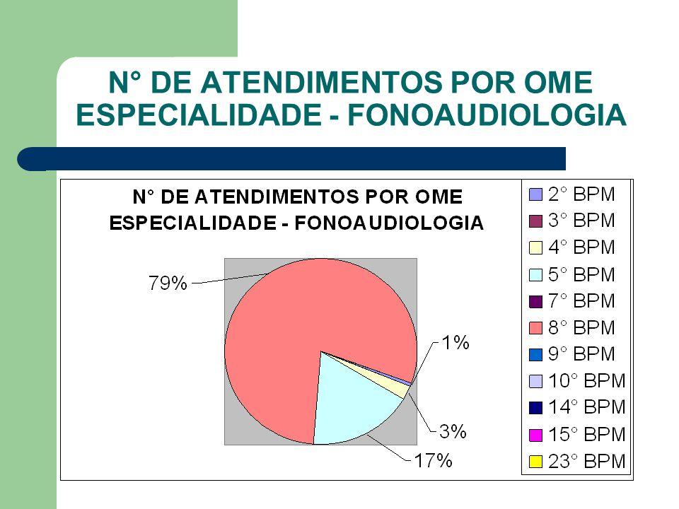 N° DE ATENDIMENTOS POR OME ESPECIALIDADE - GATROENTEROLOGIA