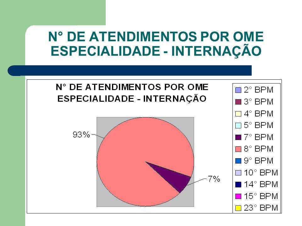 N° DE ATENDIMENTOS POR OME ESPECIALIDADE - LABORATÓRIO DE ANÁLISES