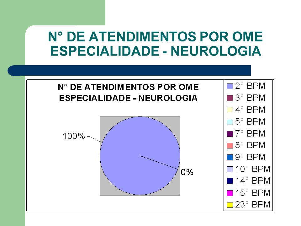 N° DE ATENDIMENTOS POR OME ESPECIALIDADE - NEUROLOGIA
