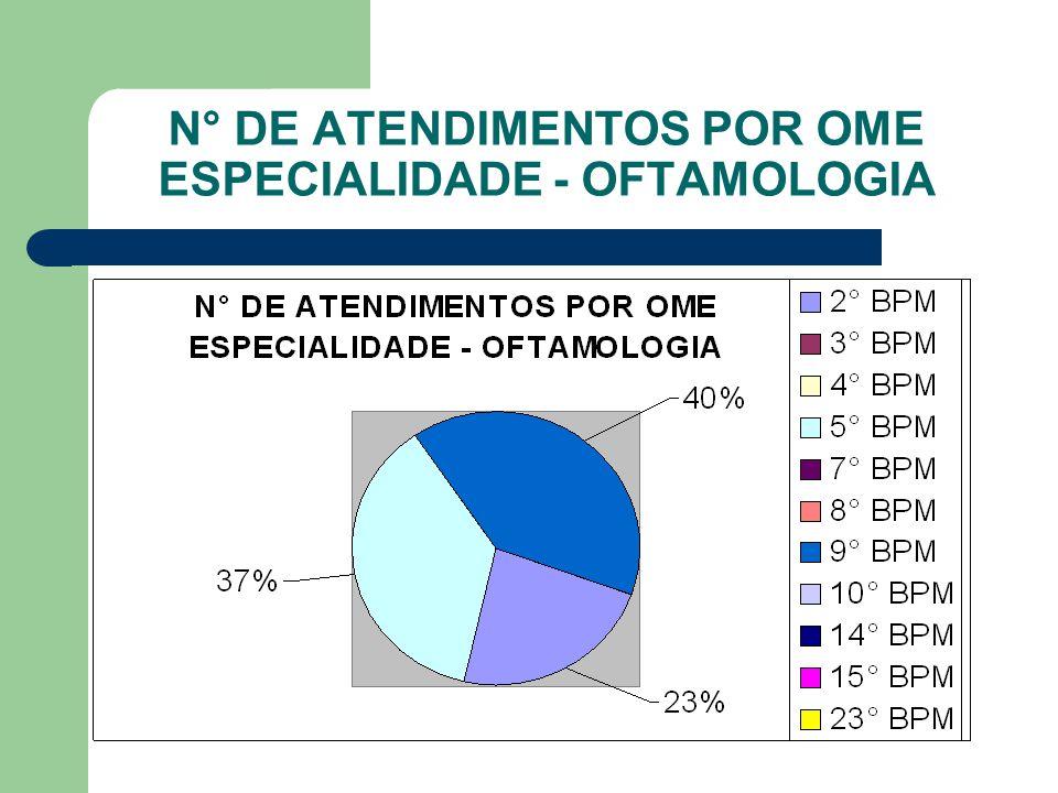 N° DE ATENDIMENTOS POR OME ESPECIALIDADE - ONCOLOGIA
