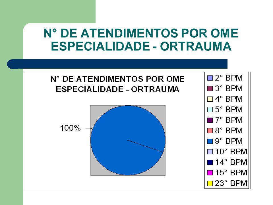 N° DE ATENDIMENTOS POR OME ESPECIALIDADE - ORTRAUMA