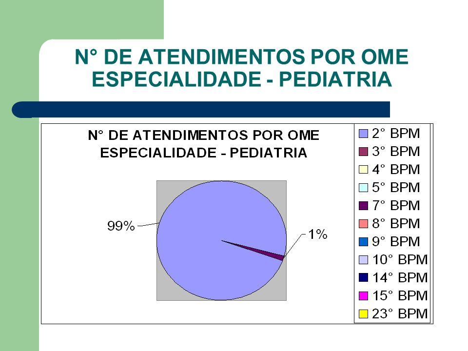 N° DE ATENDIMENTOS POR OME ESPECIALIDADE - PEDIATRIA