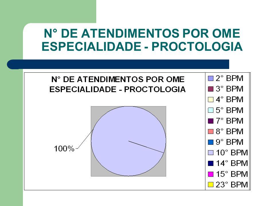 N° DE ATENDIMENTOS POR OME ESPECIALIDADE - PROCTOLOGIA