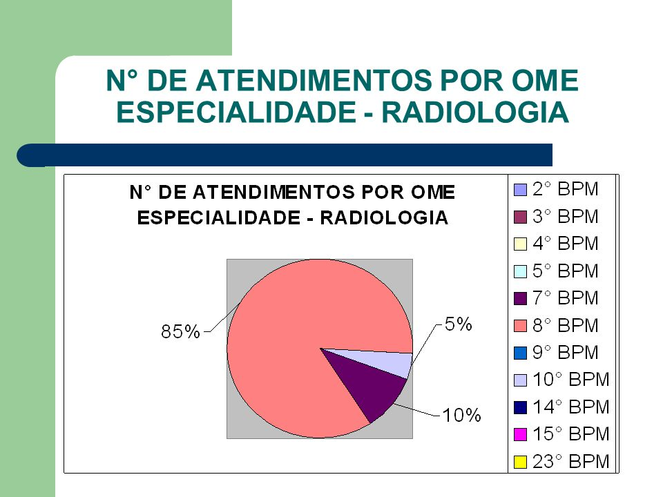 N° DE ATENDIMENTOS POR OME ESPECIALIDADE - RADIOLOGIA