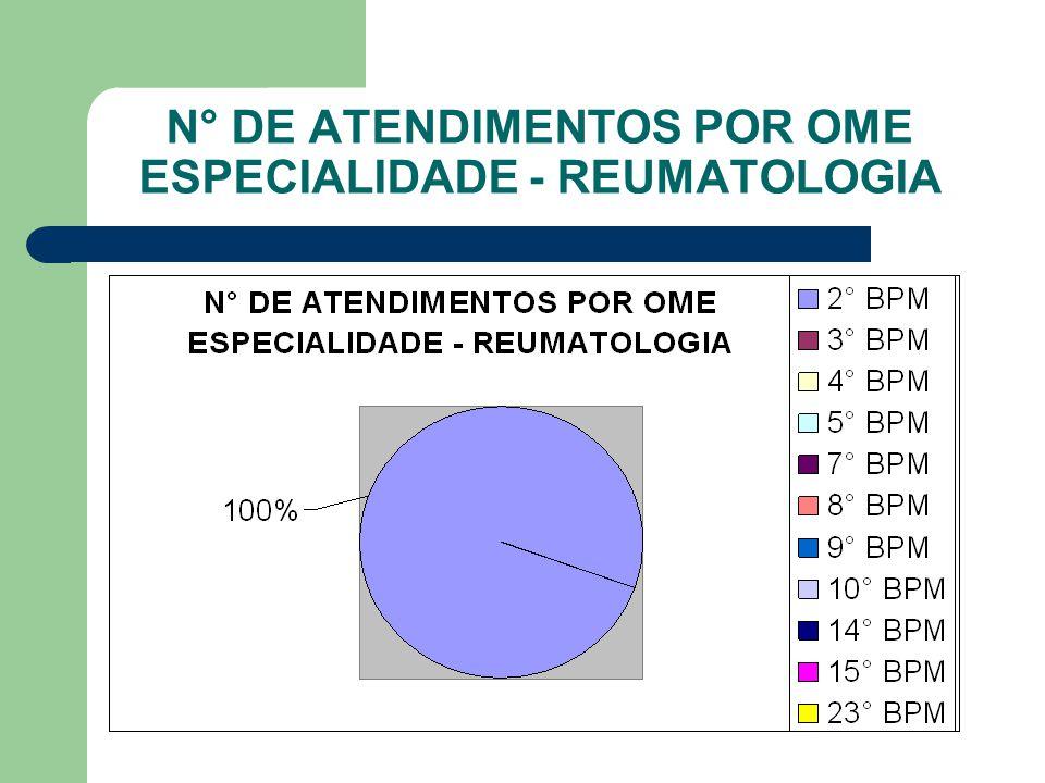 N° DE ATENDIMENTOS POR OME ESPECIALIDADE - REUMATOLOGIA