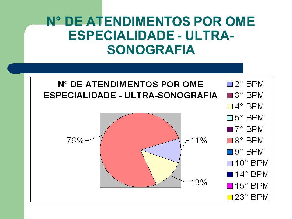 N° DE ATENDIMENTOS POR OME ESPECIALIDADE - ULTRA- SONOGRAFIA