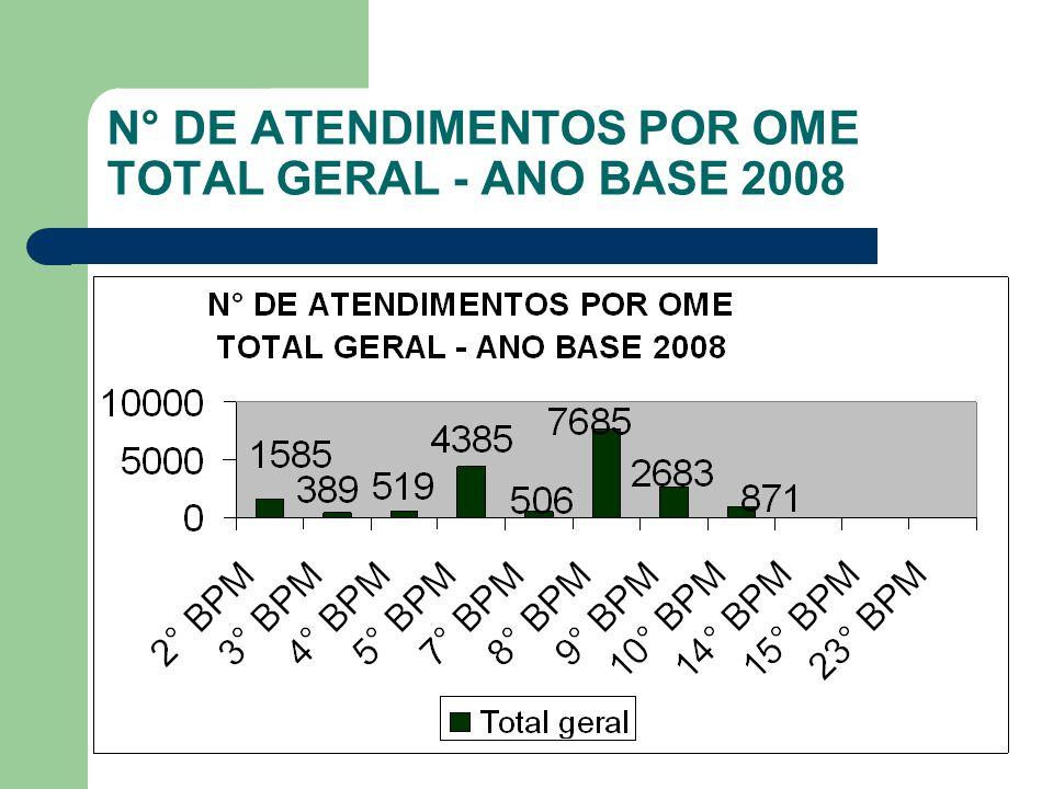 N° DE ATENDIMENTOS POR OME TOTAL GERAL - ANO BASE 2008