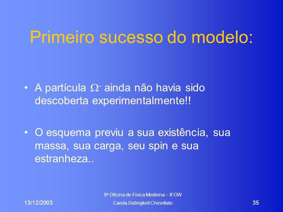 13/12/2003 8 a Oficina de Fisica Moderna – IFGW Carola Dobrigkeit Chinellato 35 Primeiro sucesso do modelo: A partícula  - ainda não havia sido descoberta experimentalmente!.