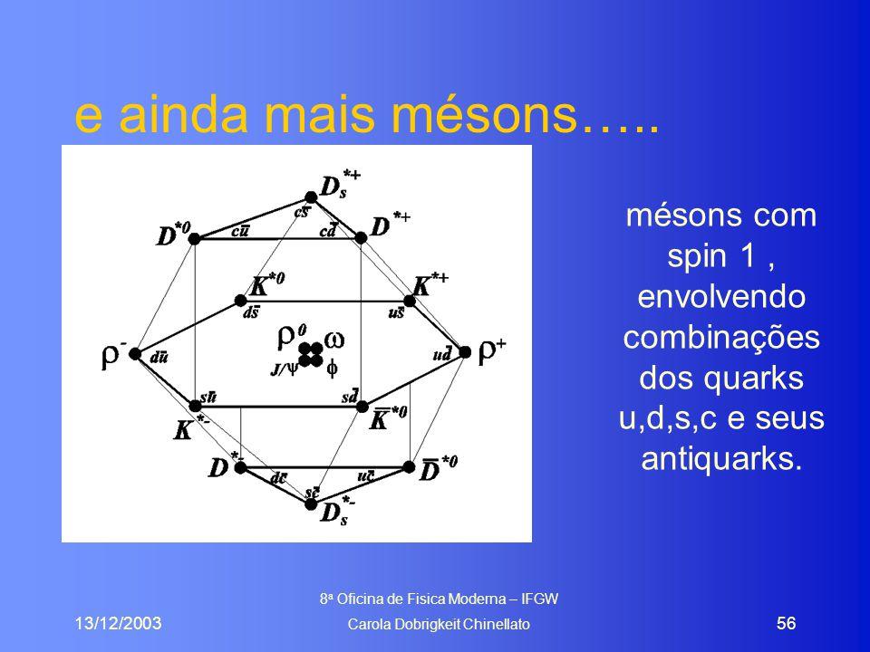 13/12/2003 8 a Oficina de Fisica Moderna – IFGW Carola Dobrigkeit Chinellato 56 e ainda mais mésons….. mésons com spin 1, envolvendo combinações dos q